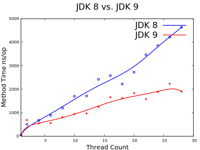 jdk8_vs_jdk9