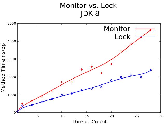 monitor_vs_lock_8