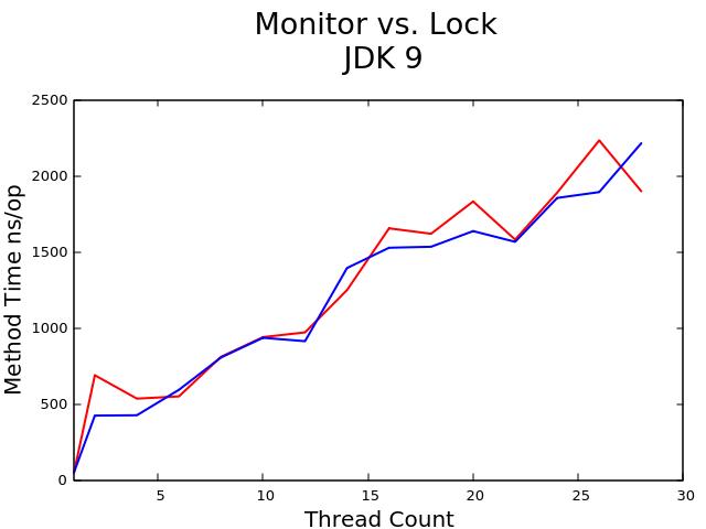 monitor_vs_lock_9