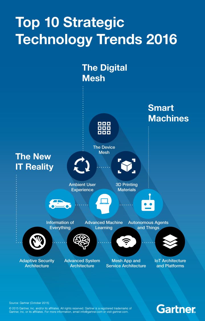 gartner_toptrends2016-forbes-graphic