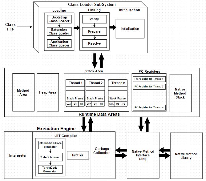 jvm-architecture