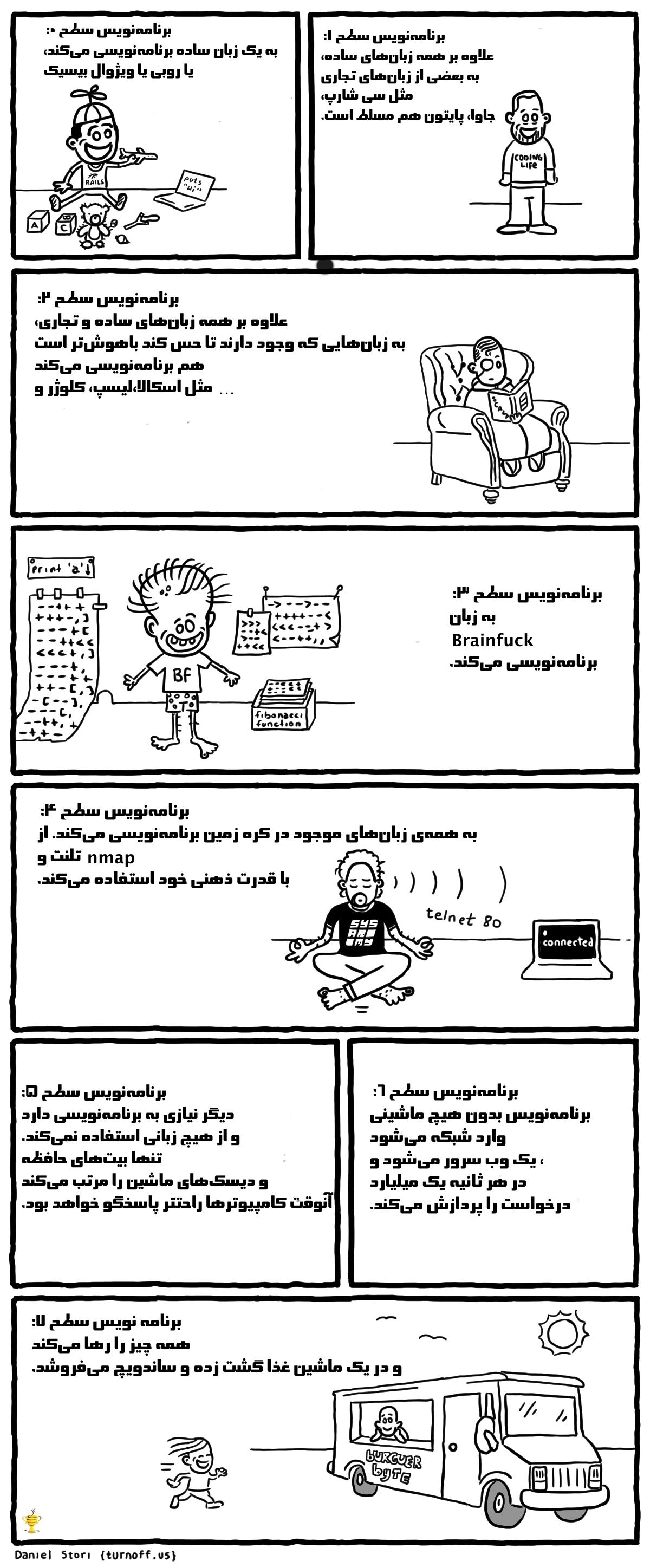 programmer-levels