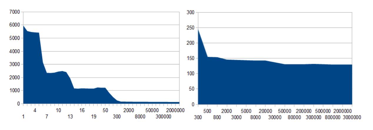 نمودار smooth شده عملکرد JIT