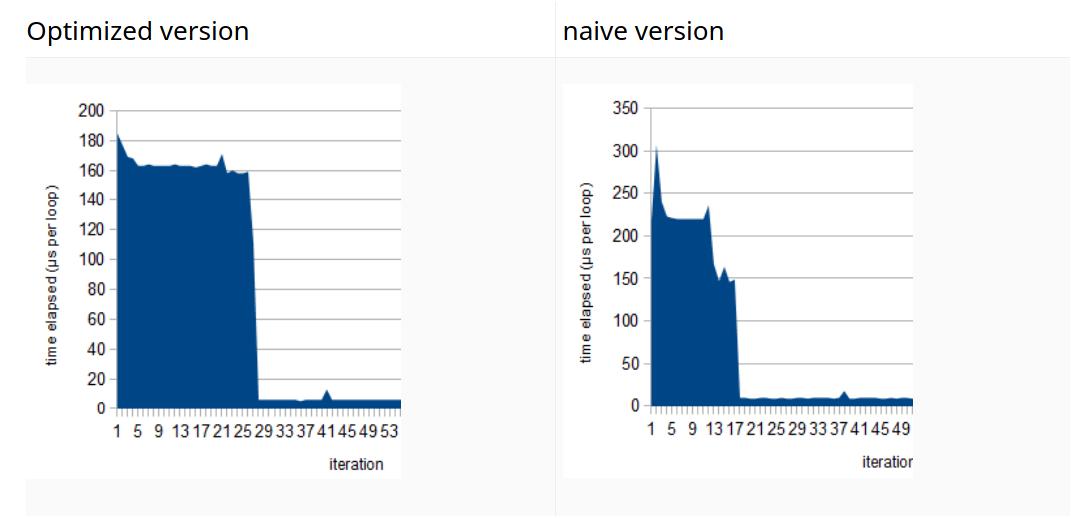 نمودار عملکرد کد سریعشده به روش دستی در مقابل کد اصلی