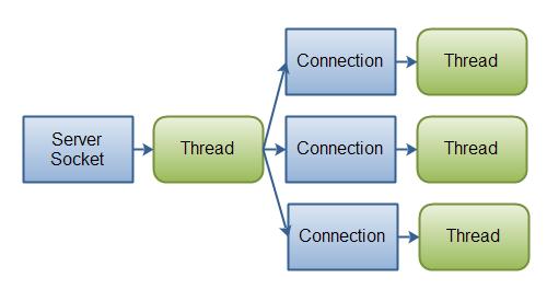 نمای پیاده سازی یک سرور با استفاده از کلاسهای سنتی IO