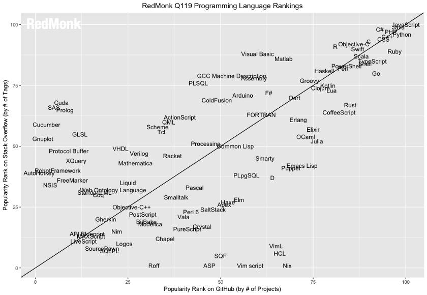 زبانهای محبوب از نظر تعداد گیتهاب و استکاورفلو