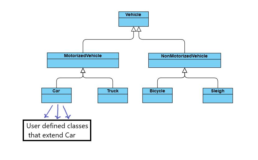 سلسله مراتب کلاسهای این مثال